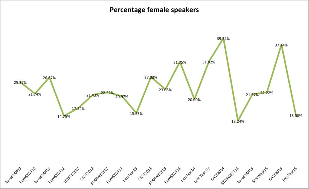 FemaleConferenceSpeakers