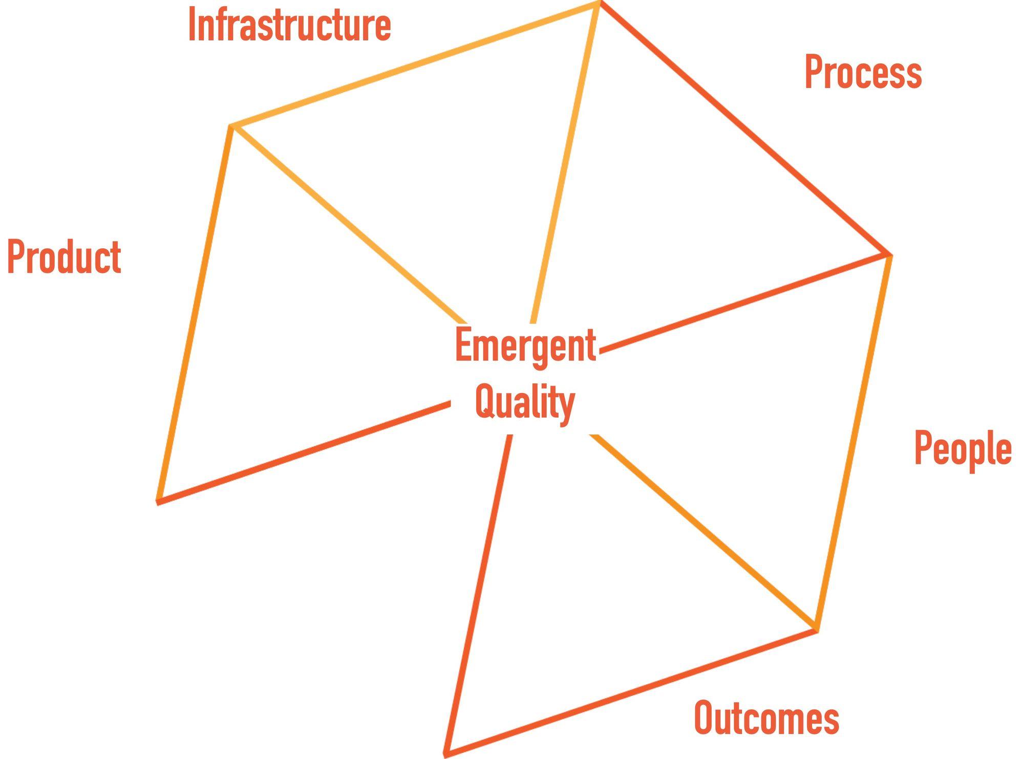 Quality Engineering Model Charrett