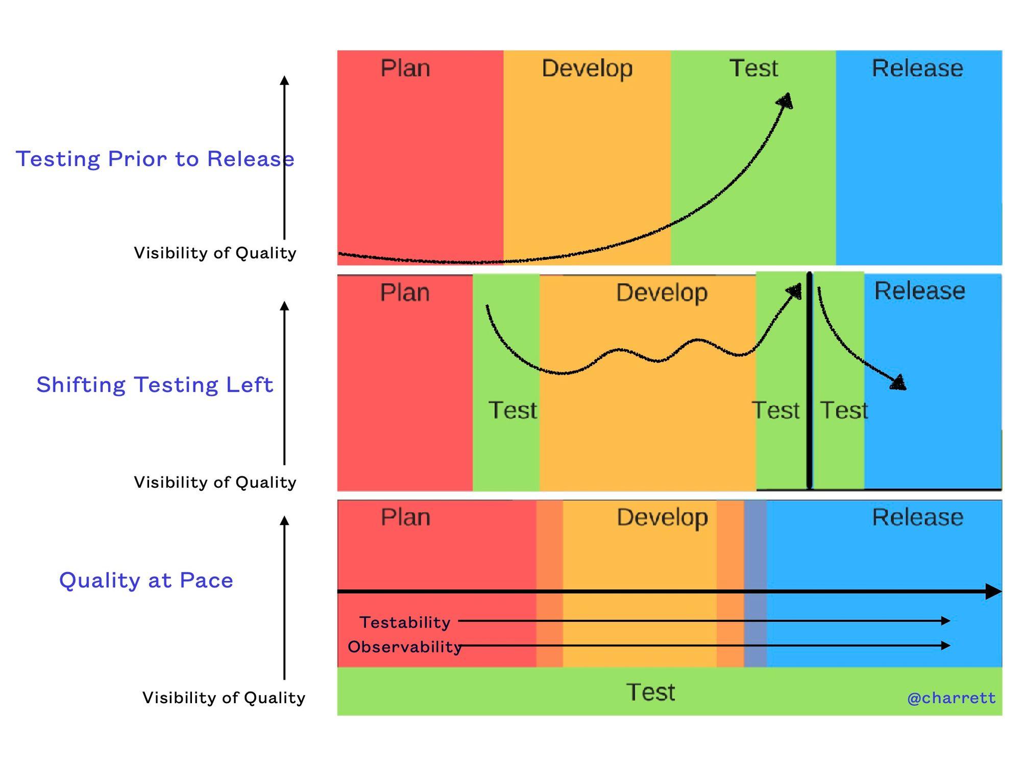 agnostic testing quality at pace - copyright charrett