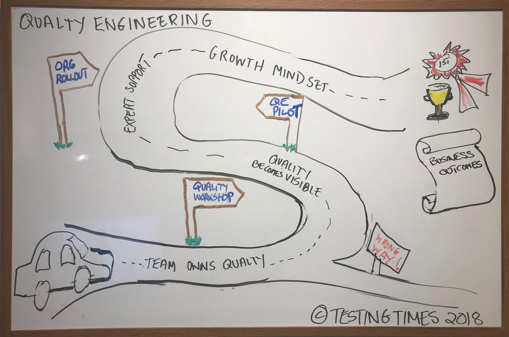 quality engineering journey